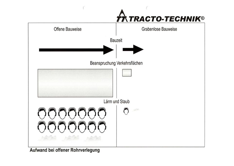 Bauzeit_Verkehr_Laerm_und_Staub